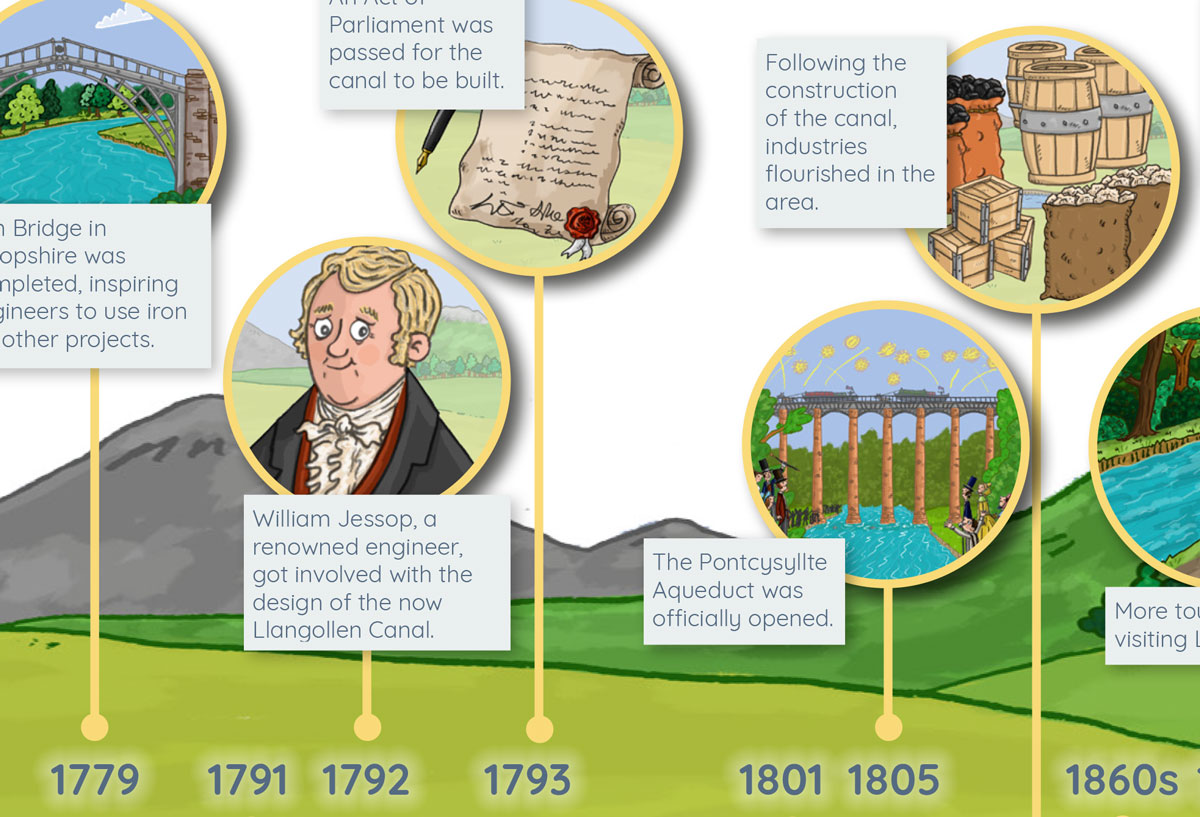 Timeline for Pntcysyllte Aqueduct and Canal